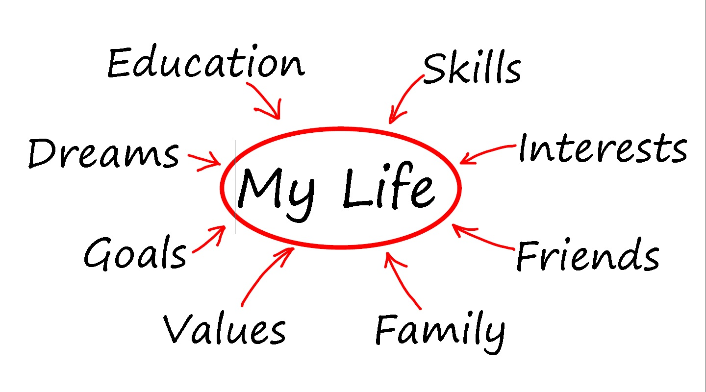 my comprehensive life plan Advocates for youth's popular family life education program, life planning education: a youth development program, includes chapters on sexuality, relationships, health, violence prevention, and community responsibility as well as chapters on skills-building, values, self-esteem, parenting, employment preparation, and reducing sexual risk.